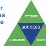 Sandler Sales Training Sandler Success Triangle. Four triangles within a larger triangle. Attitude is at the top, Behaviour is in the bottom left corner, Technique is the bottom right corner, and Success is in the middle.